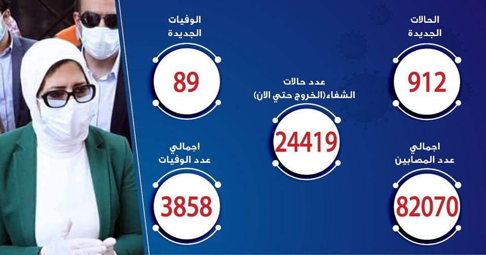 حالات فيروس كورونا في مصر اليوم 12-7-2020