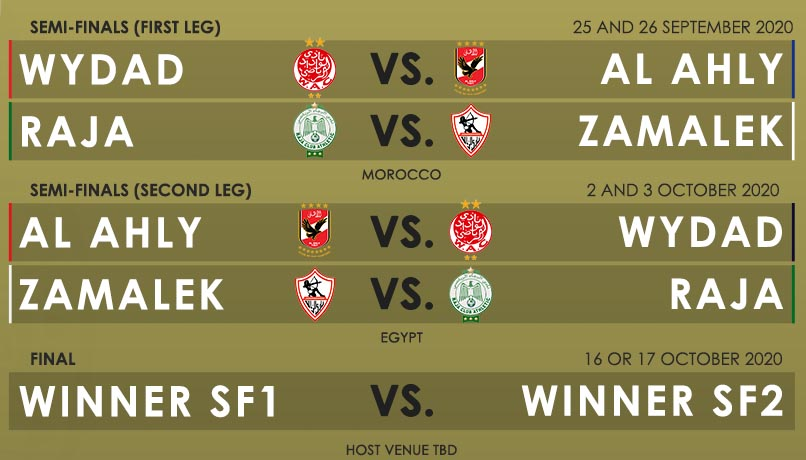 مواعيد مباريات دوري ابطال افريقيا 2020
