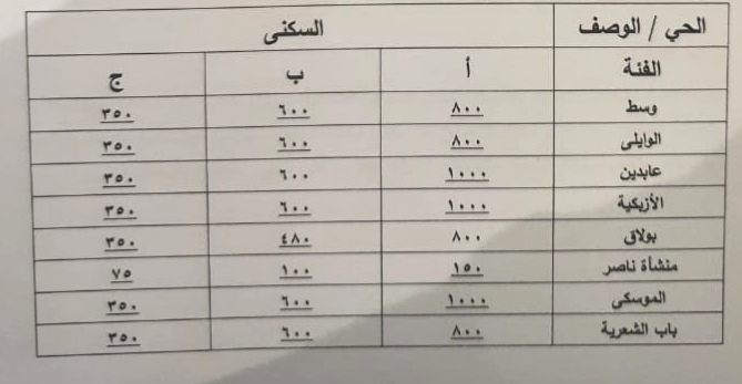 اسعار التصالح فى وسط القاهرة والوايلي وعابدين والأزبكية ومنشأة ناصر والموسكي وباب الشعرية