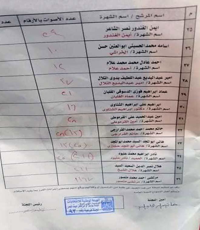 نتيجة لجنة 93 في اانتخابات ميت غمر مرتضي منصور