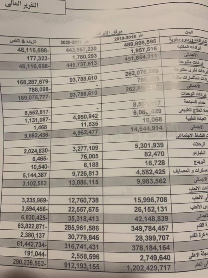 ميزانية النادي الاهلي للعام المالي 2020-2019