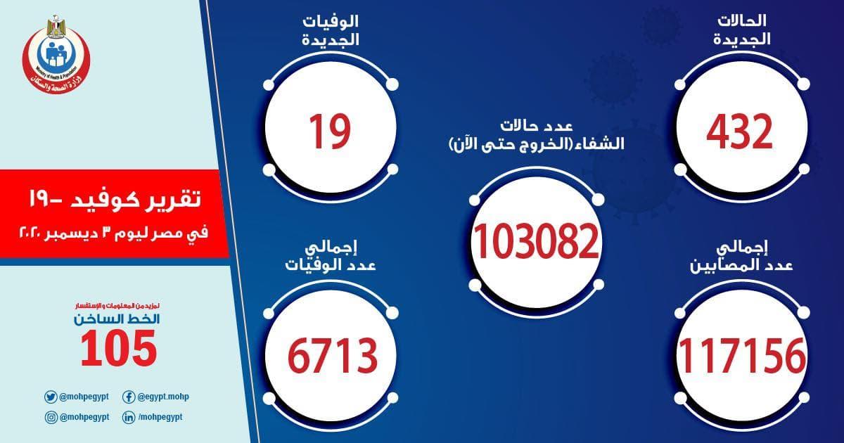بيان حالات فيروس كورونا في مصر اليوم 3-12-2020