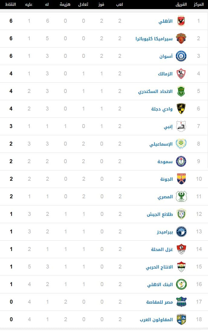 جدول ترتيب الدوري المصري 18-12-2020